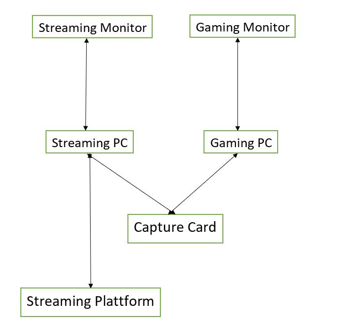 Streaming Karte mit 2 Rechnern
