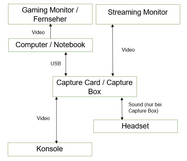 Funktion einer Capture Card bei Konsolen
